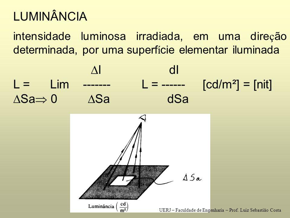 L = Lim ------- L = ------ [cd/m²] = [nit] Sa 0 Sa dSa